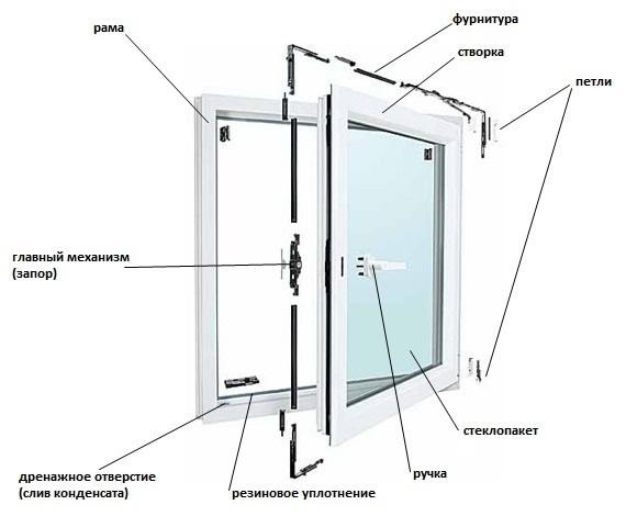 Shema-konstrukcii-okna-PVH